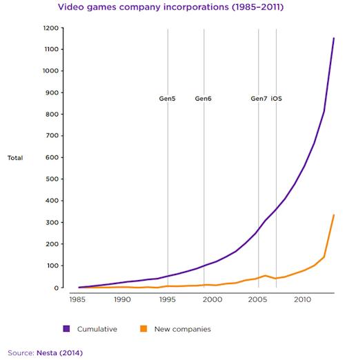 Jobs in the computer design industry
